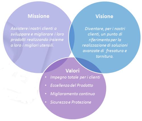 vision e mission ITA
