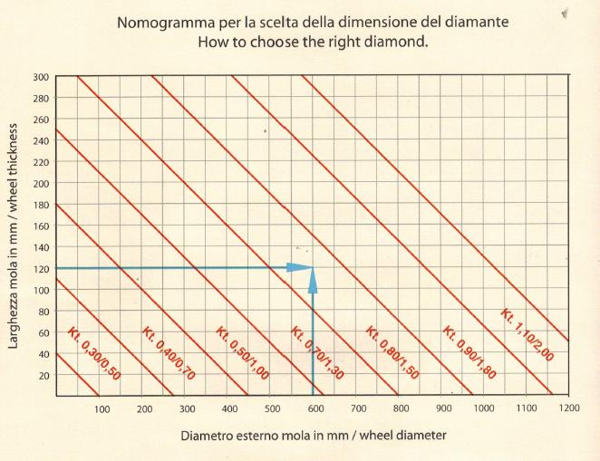 nomogramma